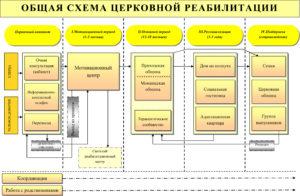 schema_reablitation